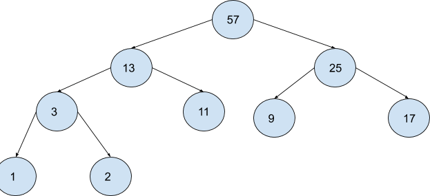 Heap Sort step by step