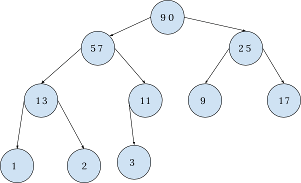 heap sort tree